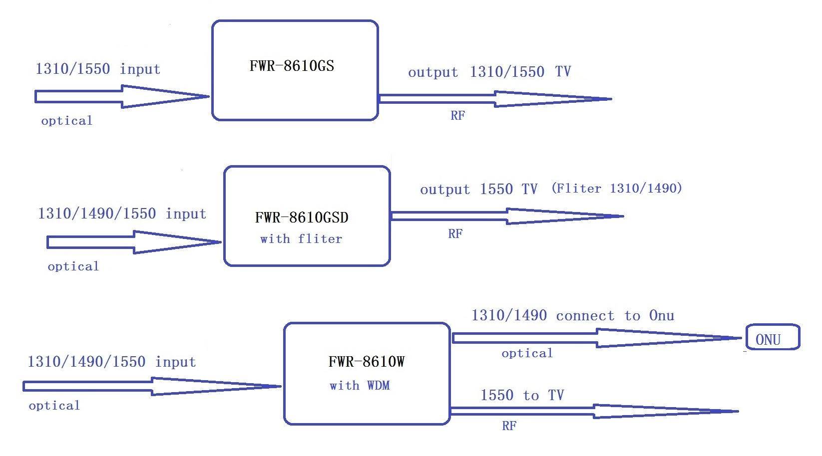 ftth_option_system