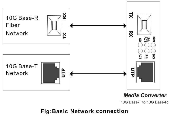 10G_Ethernet_Media_Converter_BT-10GMC_1